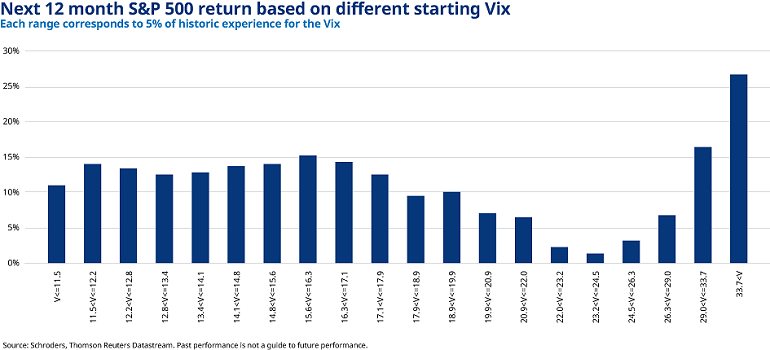 Next 12 month S&P 500 return based on different starting Vix