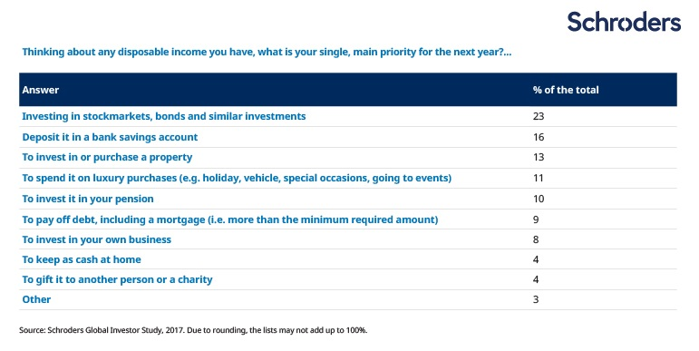 Thinking about any disposable income you have, what is your single, main priority for the next year?...