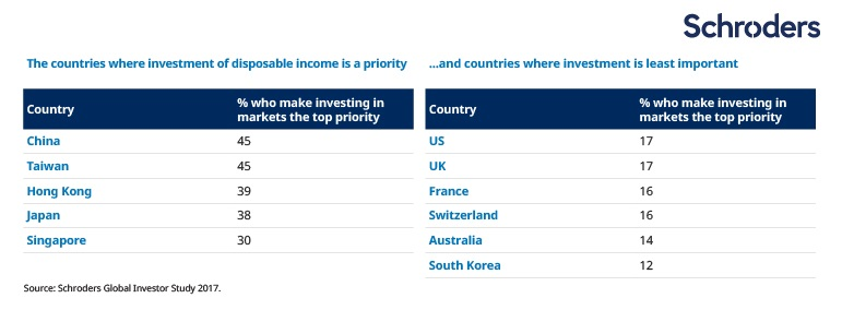 The countries where investment of disposable income is a priority …and the countries where it is least important…