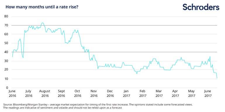 How many months until a rate rise