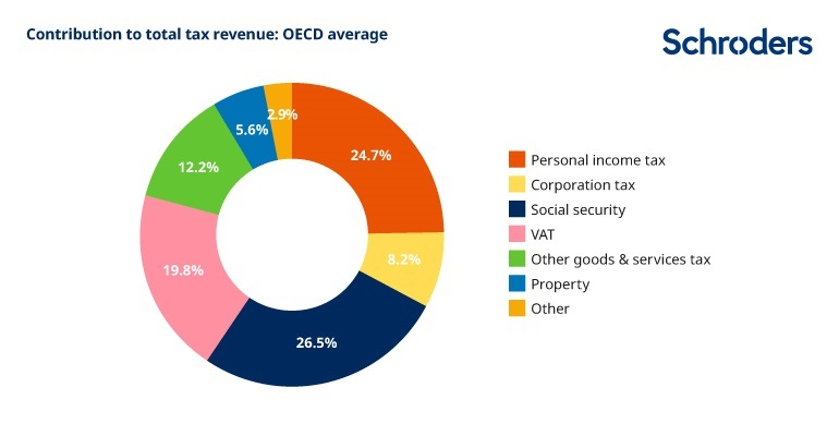 Contribution to total tax revenue: OECD average