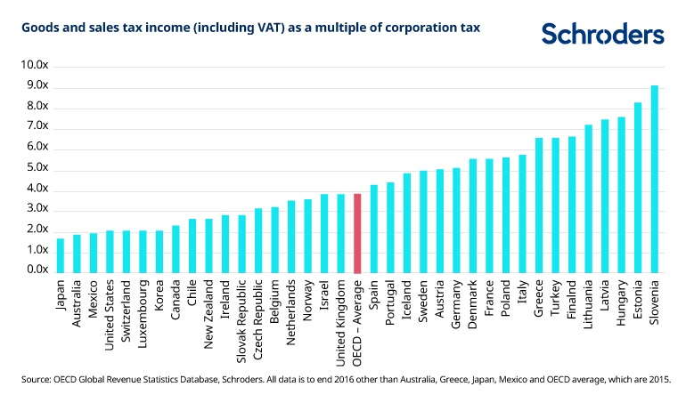 Goods and sales tax income (including VAT) as a multiple of corporation tax