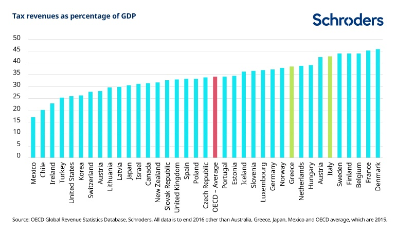 Tax revenues as a percentage of GDP
