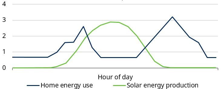 energy_consumption_vs_production