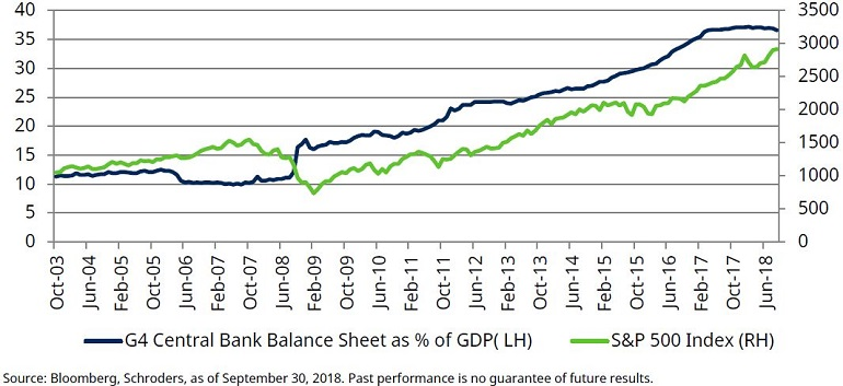 Chart shows G4 central bank balance sheet expansion versus S&P 500
