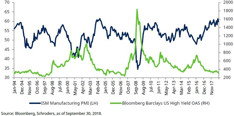 Chart showing HY valuations versus US ISM manufacturing