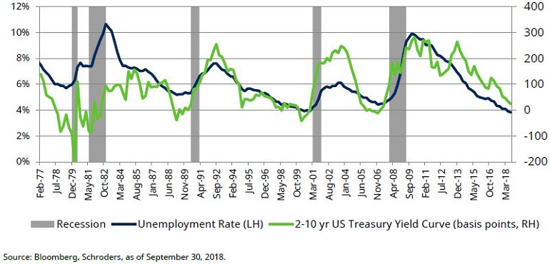 Chart shows inverted yield curve and trough in unemployment preceding recession