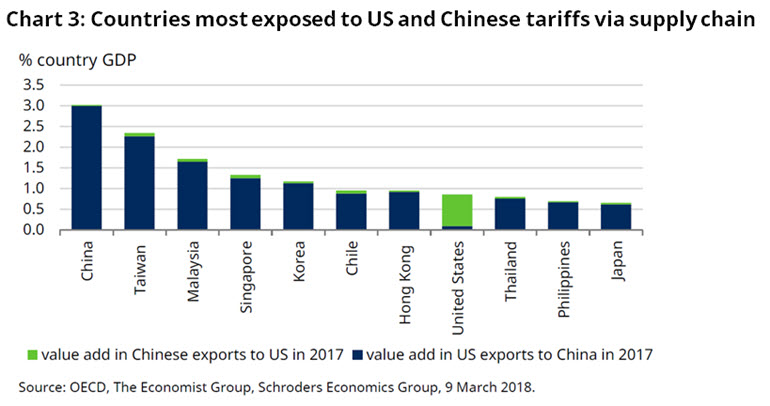 Chart of countries exposed to tariffs via supply chain