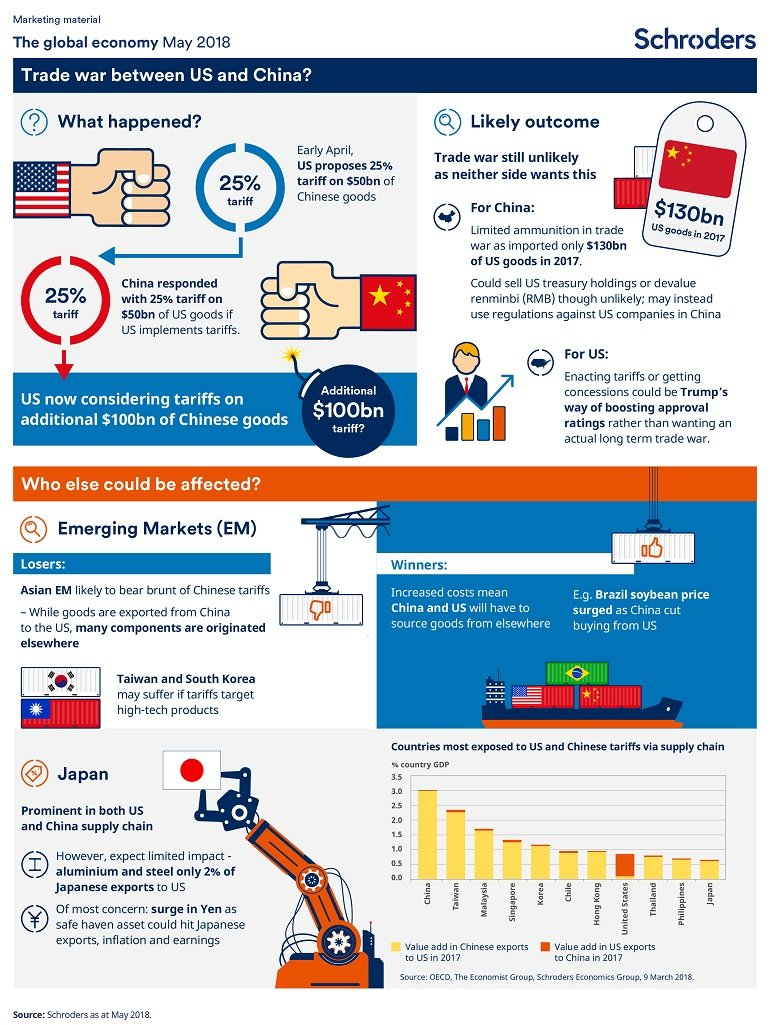 Schroders economic infographic May 2018