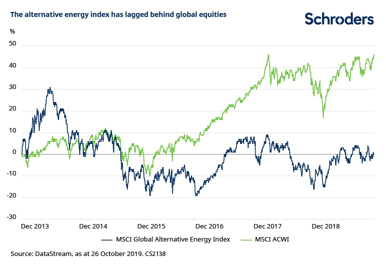 Alternative-energy-index-has-underperformed-CS2138.jpg