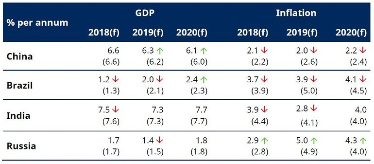 Table of emerging market forecast changes