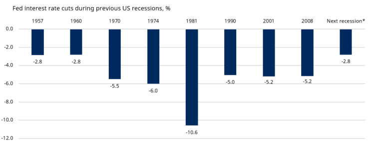 Fed interest rate cuts during previous US recessions