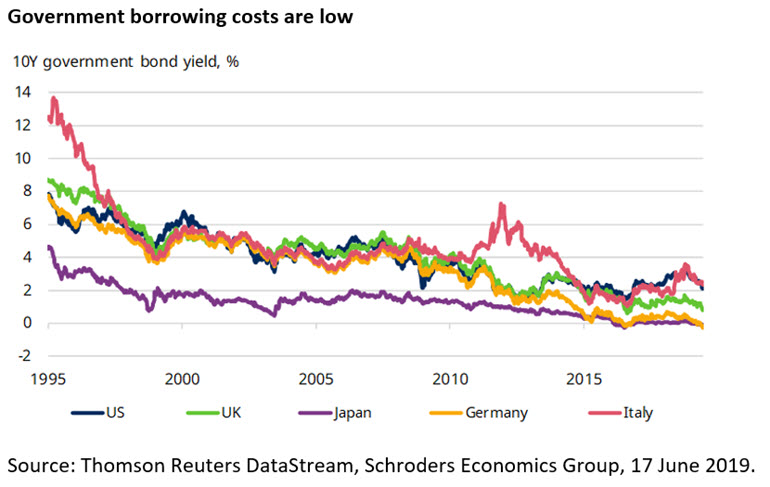 government-borrowing-costs-are-low.jpg