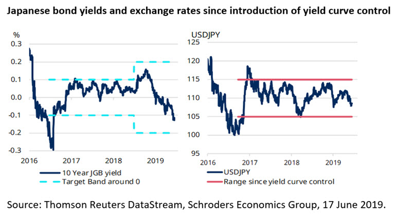 jp-bond-yields-and-fx-rates-since-ycc.jpg