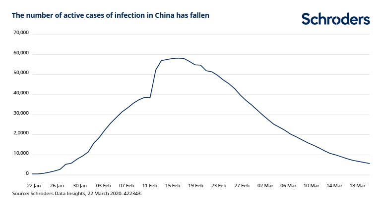 Active_covid19_cases_China.PNG