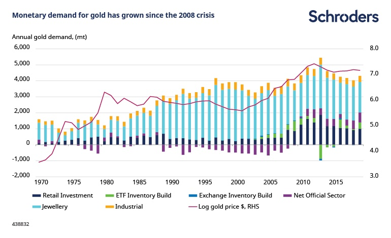 Gold-6-demand.jpg