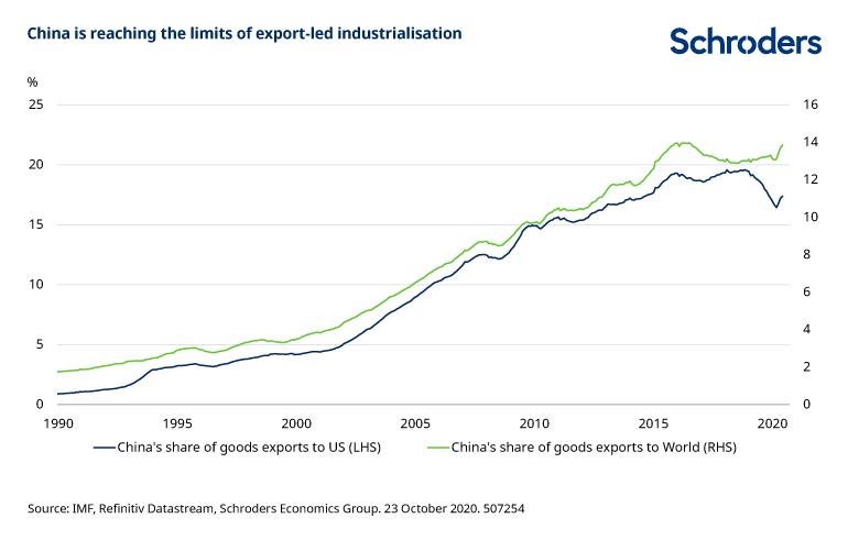 China_limits_exportled_industrialisation.png