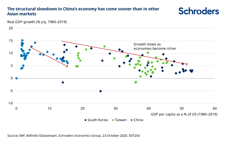 China_structural_slowdown.png