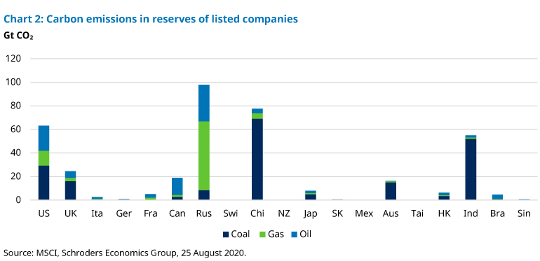 Chart-2-carbon-emissions-listed-companies.jpg