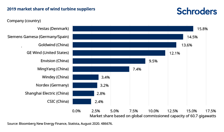 wind-turbine-market-share-486676.png