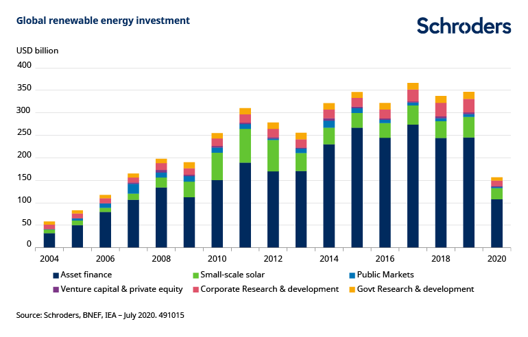 renewable-energy-investment-491015.png