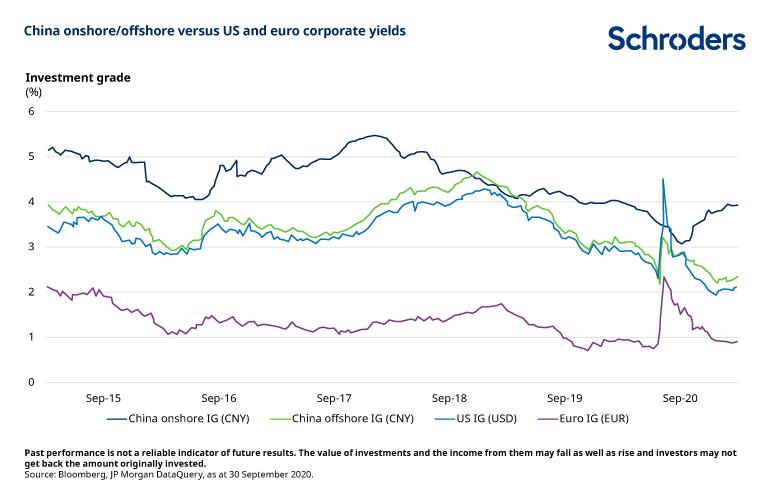 China-versus-euro-US-corporate-yields-IG.png