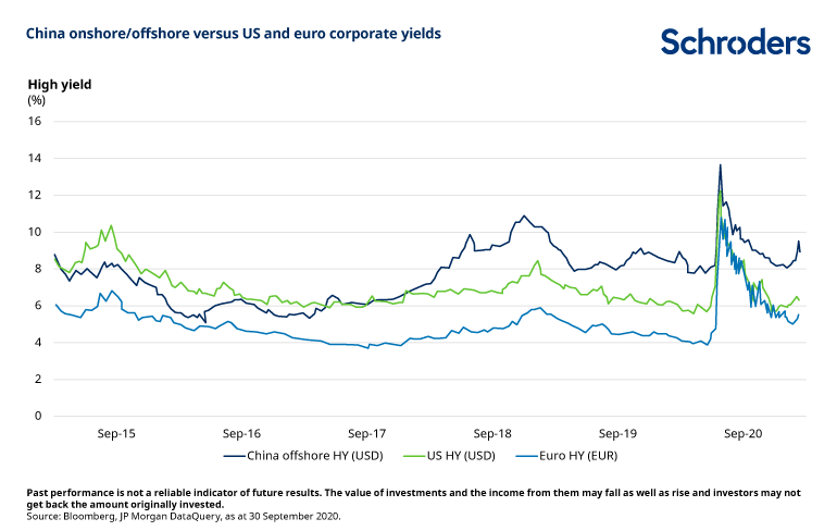 China-versus-euro-US-corporate-yields.png