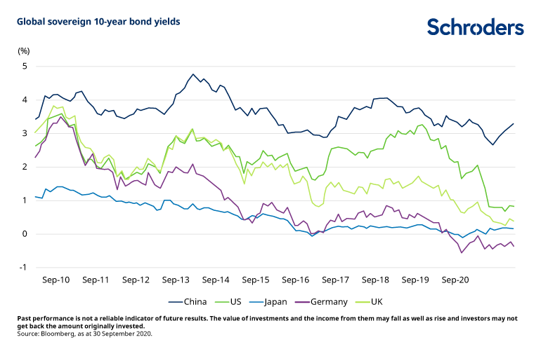 Global-sovereign-10-year-bond-yields.png
