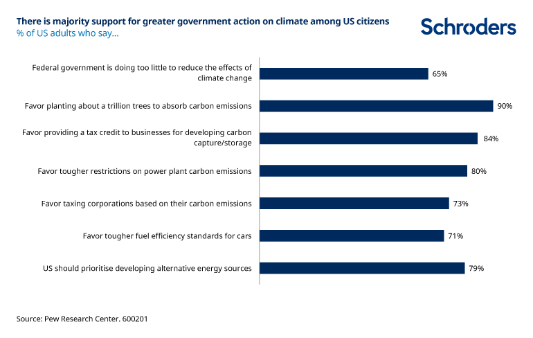 Majority-support-greater-gov-action-on-climate-change-US-citizens.png