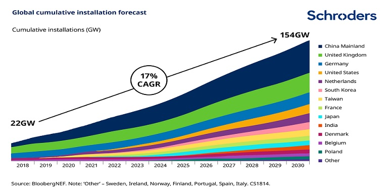 Chart showing global cumulative installation forecast