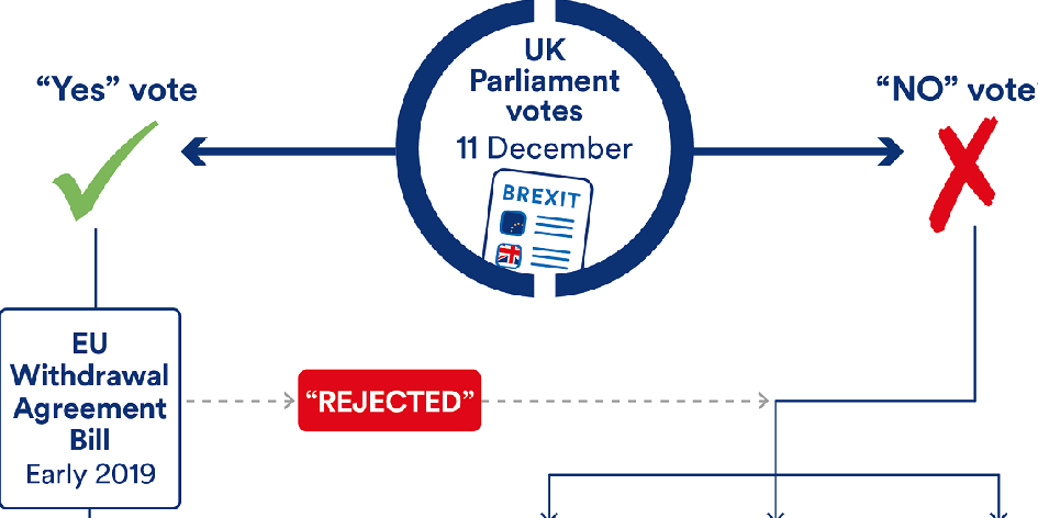 In charts: what happpens next in the Brexit process