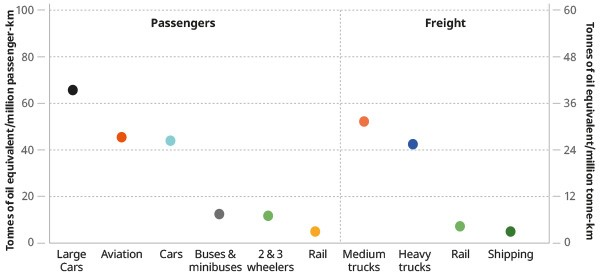 energy_intensity_of_different_types_of_transport.jpg