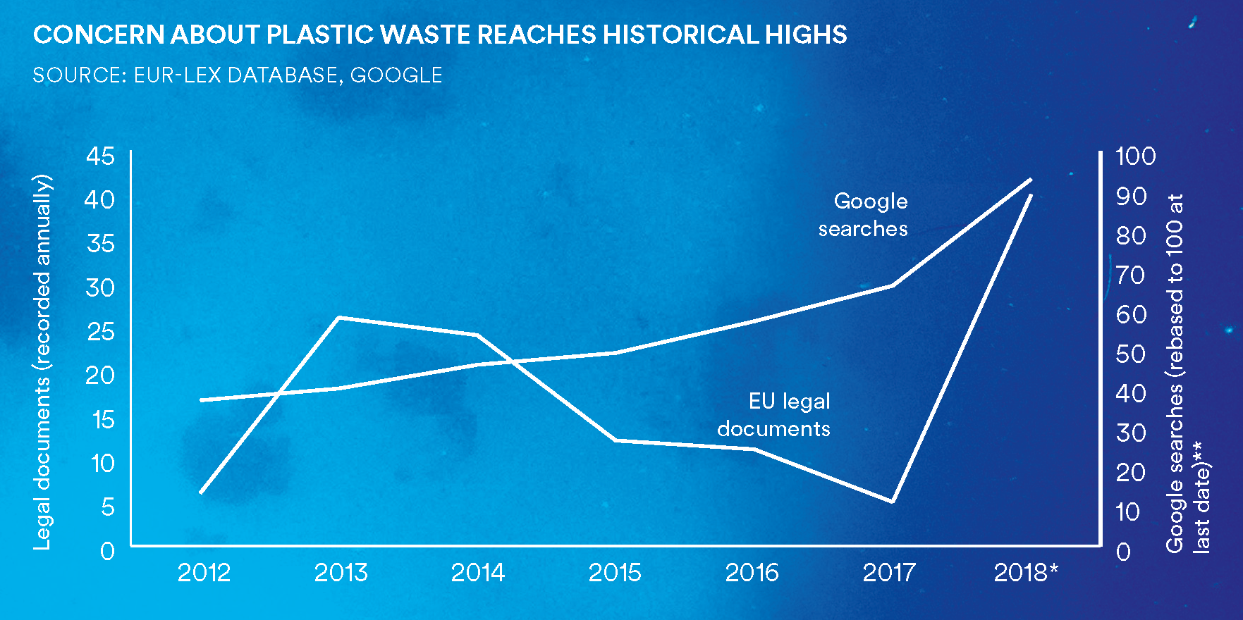 concern about plastic waste reaches historical highs. Google searches are up from 70 in 2017 to 95 in 2018