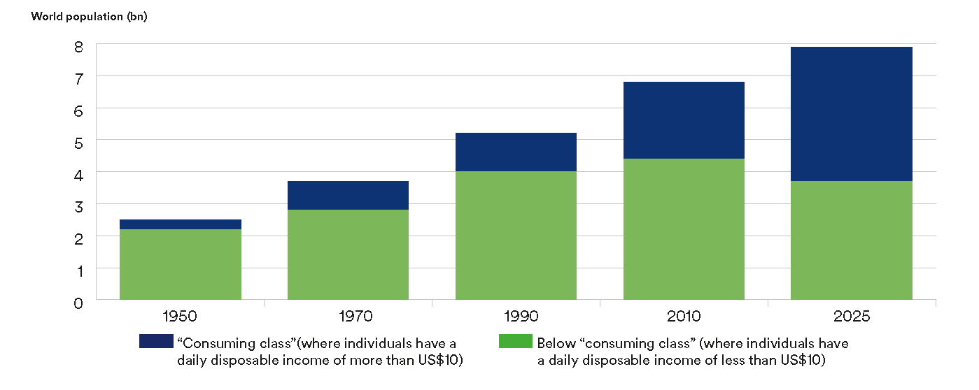 A chart showing consuming class against below consuming class from 1950 - 2025