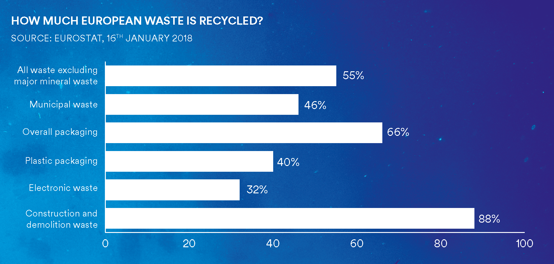 How much european waste is recycled? plastic packaging - 40%