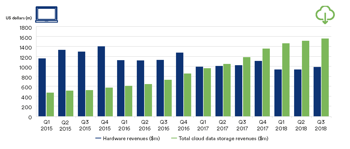 a chart to show hardware data revenues against cloud data storage revenues over the last 4 years