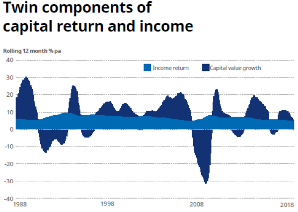 Twin_components_of_capital_return_and_income.PNG