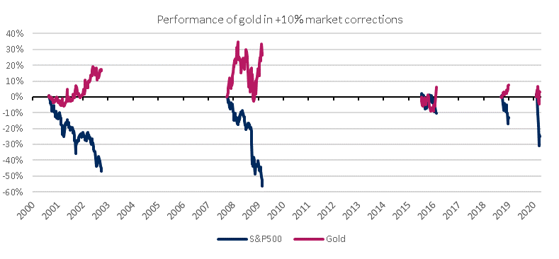 gold_vs_spx_chart.png